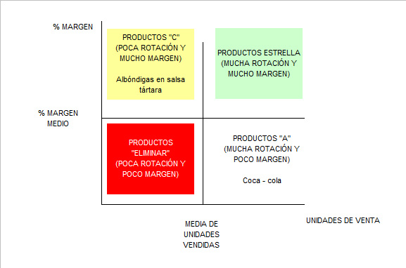 01. productos abc